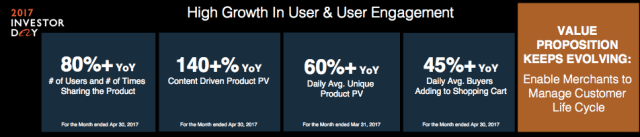 High growth in user & user engagement
