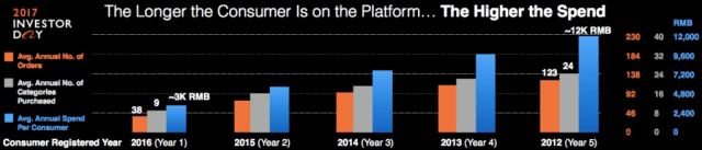 The longer the consumer is on the platform, the highter the spending