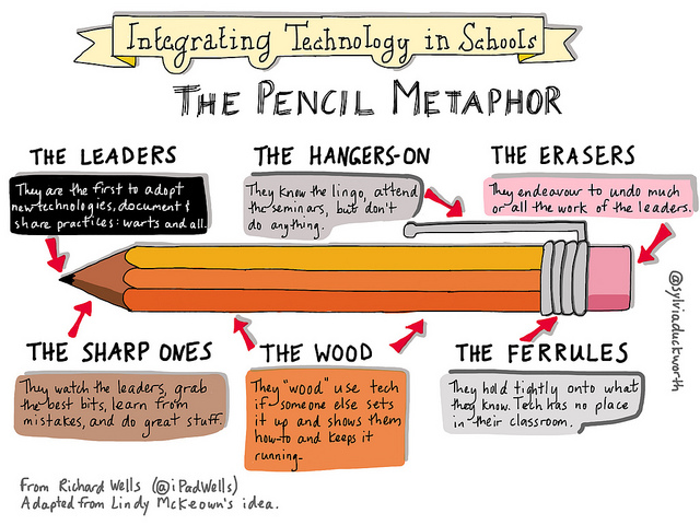 "Source: ""Pencil"" by sylviaduckworth. Reproduced with permission."