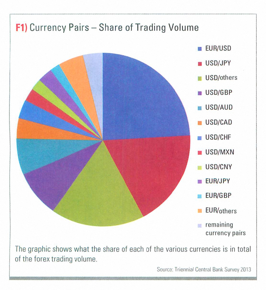 Trading currency pairs
