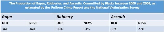 an introduction to the comparison of uniform crime report and national crime victimization Crime and arrest statistics: the us department of justice administers two statistical programs to measure the magnitude, nature, and impact of crime in the united states: the uniform crime reporting (ucr) program and the national crime victimization survey (ncvs).