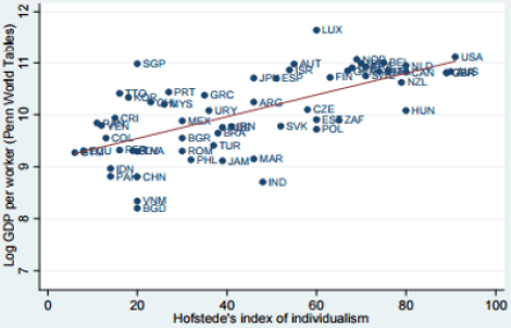 Individualism and GDP per capita