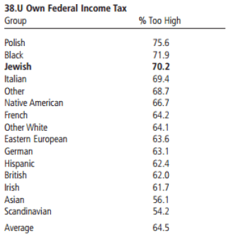 Own Federal Income Tax