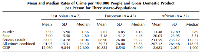 Crime and GDP by race