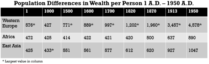 Population differences in wealth per person 1-1500 ad
