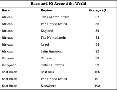 RAce and IQ around the world.png