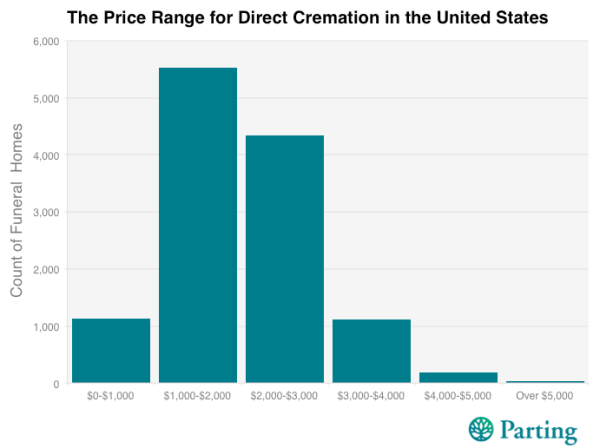 price of cremation