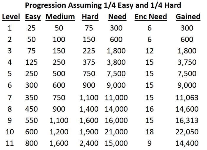 Encounter Breakdown Test