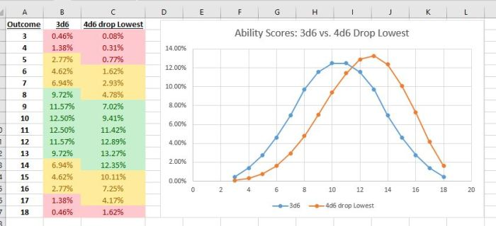 3d4 vs 4d6 chart and graph