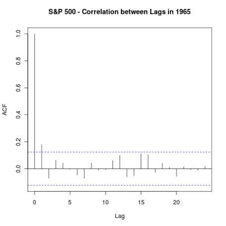 S&P 500 - Correlations between Lags in 1965