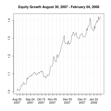 Equity Growth August 30, 2007 - February 4, 2008