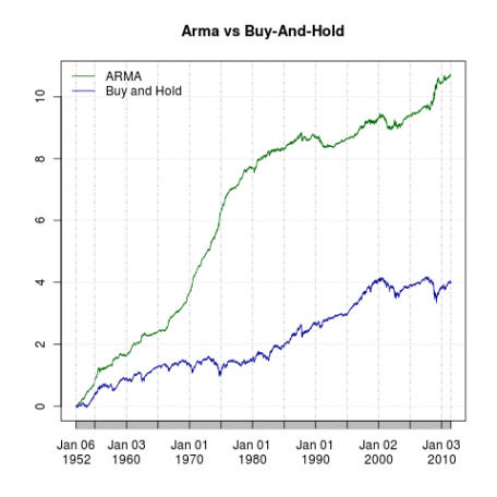 ARMA vs Buy-and-Hold