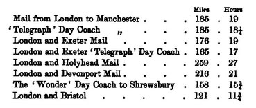 Mileage for some of the mail coaches.