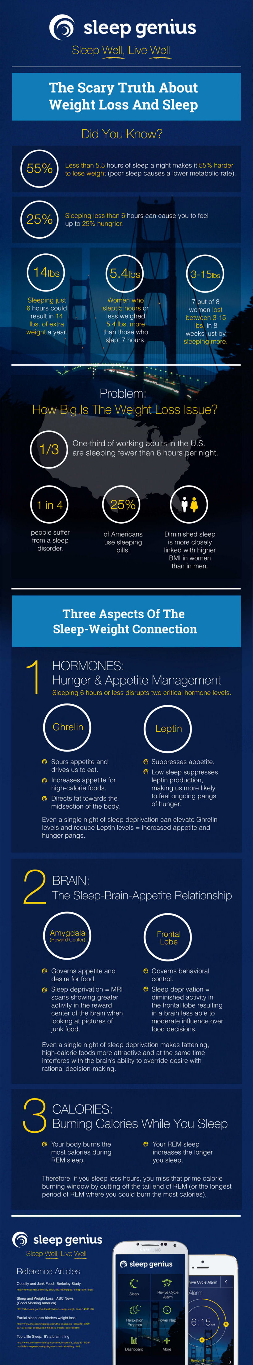 How sleep is related to weight loss