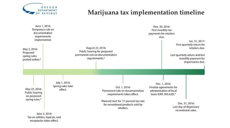 oregon-rakes-in-40-2m-in-taxes-on-retail-marijuana-in-first-9-months-of-2016
