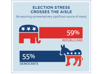 How to Reduce Election Stress