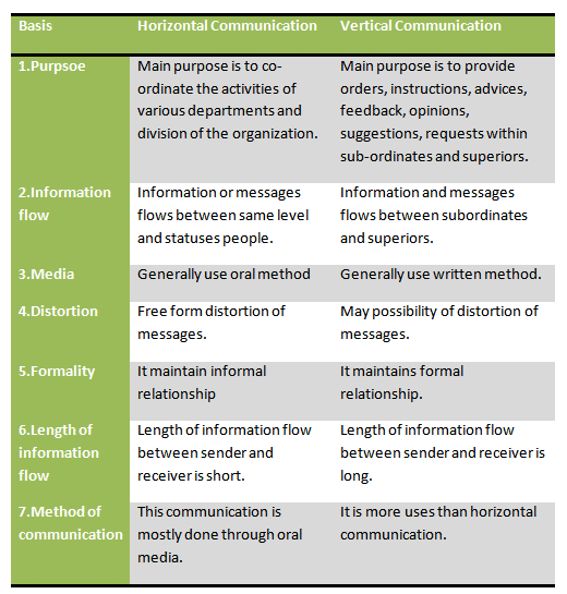 Differences Between Horizontal & Vertical Organizations
