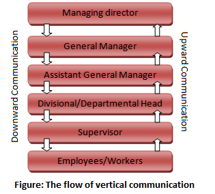 The flow of vertical communication