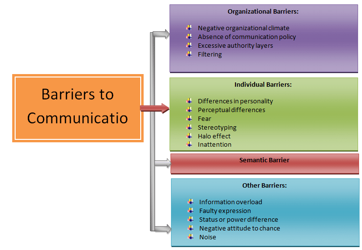 barriers to effective listening in the workplace