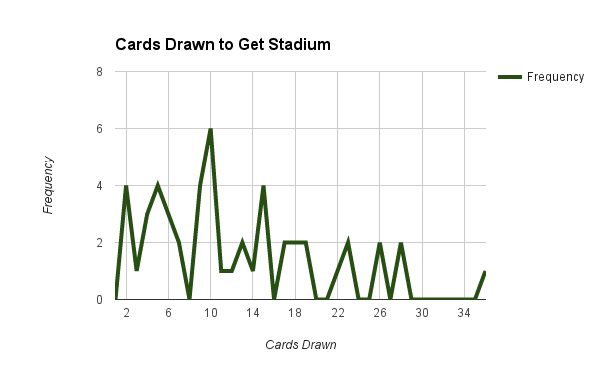 cards_drawn_frequency