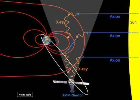 A sketch (not to scale) showing axions (blue) streaming out from the Sun, converting in the Earth's magnetic field (red) into X-rays (orange), which are then detected by the XMM-Newton observatory.