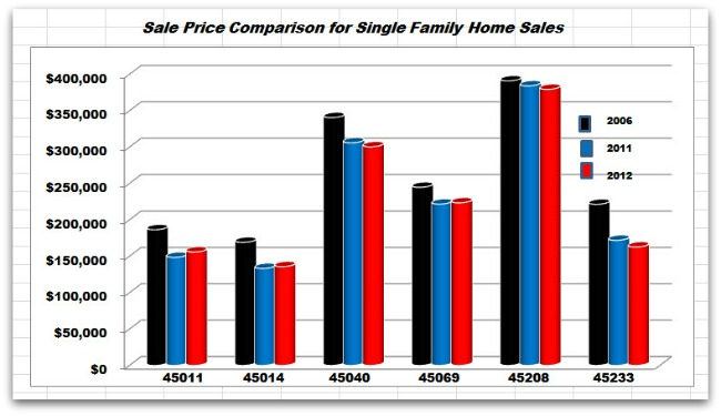 Yearly Comparison of Greater Cincinnati Home Sale Prices