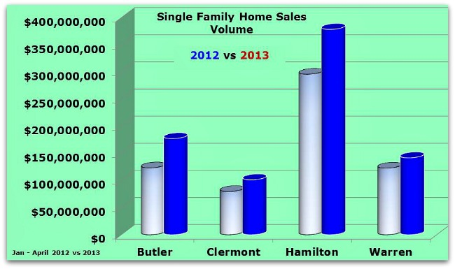 Single Family Home Sales by County