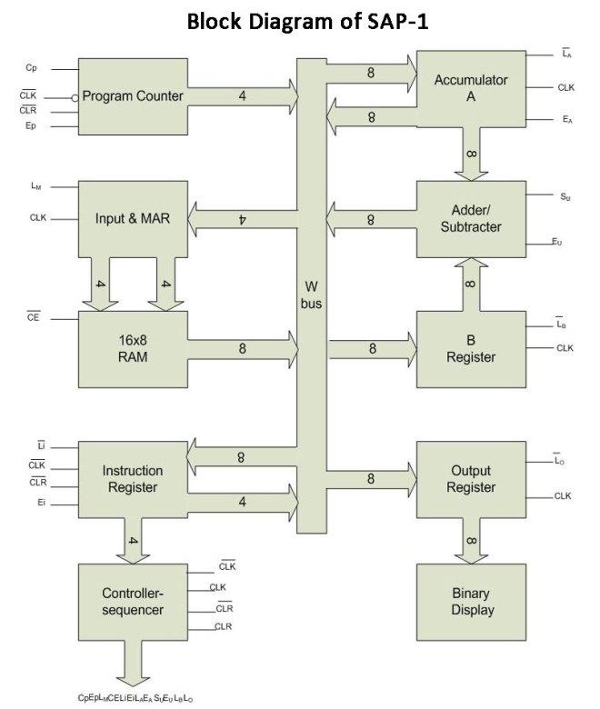 Architecture of SAP-1 Microprocessor/Computer