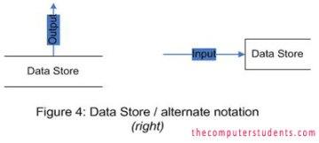 Data store symbol in Data Flow Diagram