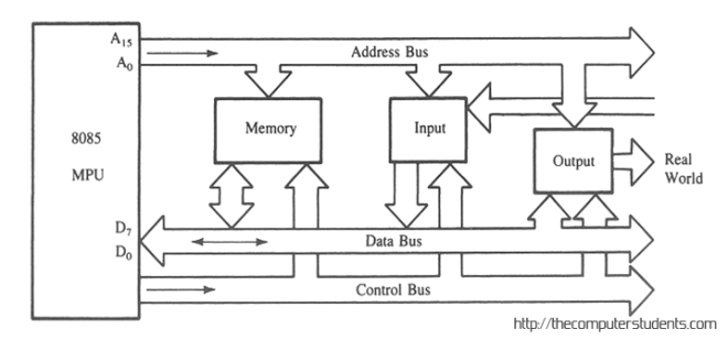 Bus structure in Intel 8085 Microprocessor