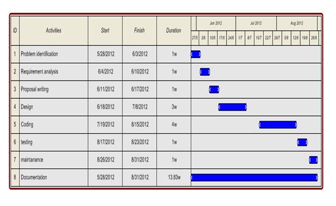 Gantt Chart for Project ManagementScheduling
