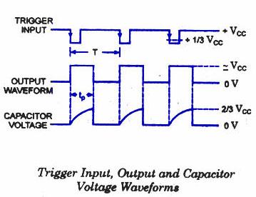 trigger input output capacitor voltage waveforms monostable multivibrator 555