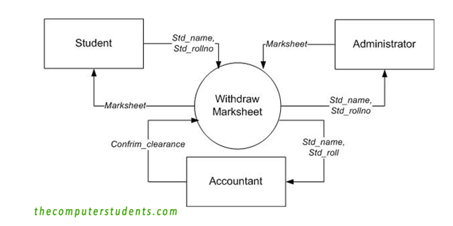 Mark-sheet Withdrawing System; Context Diagram