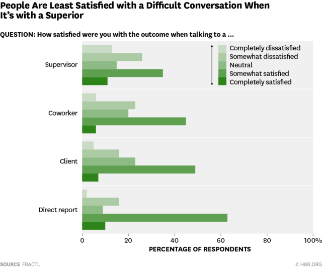 Difficult Conversations At Work: Supervisors