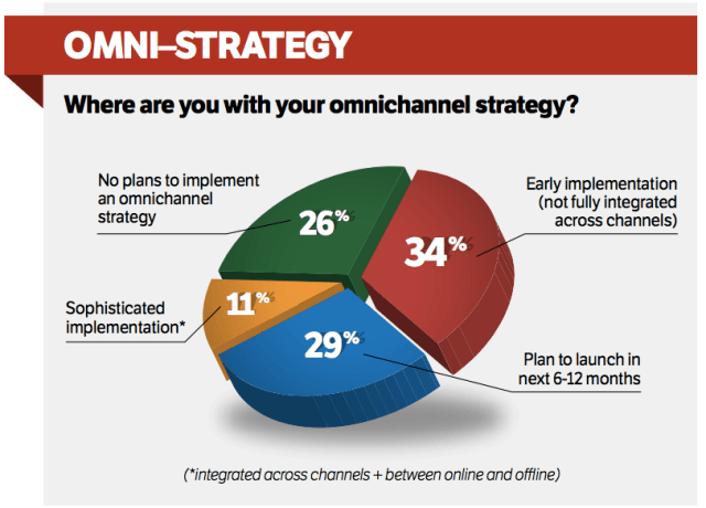 CMOs Clueless About Omni-Channel