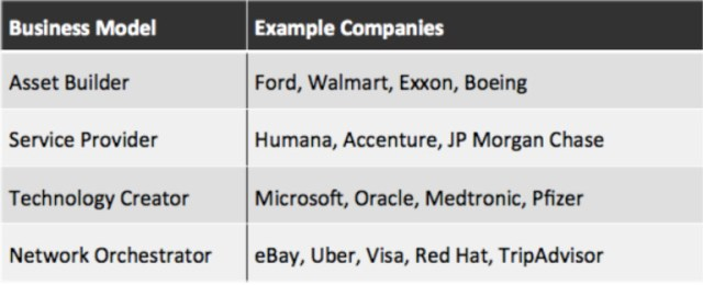 Disruption and Business Models