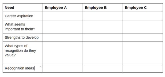 Employee Strengths Chart