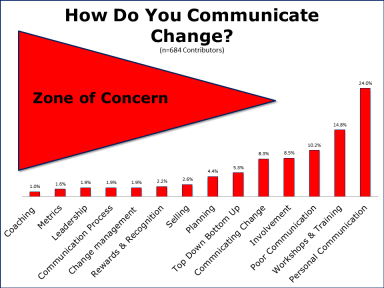 How do communicate change. Zone of Concern Chart