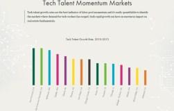 Baltimore emerges as tech talent center