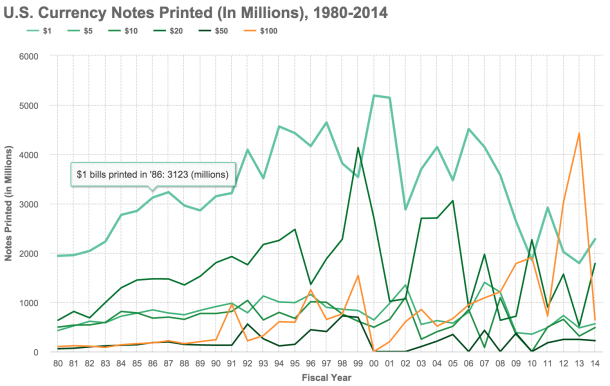 Government Currency Printing: 1980-2014