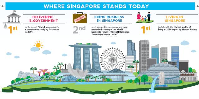 Interlude: Singapore, a startup among nations?