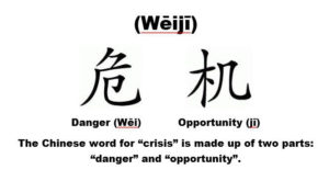 Crisis = Danger + Opportunity in Chinese