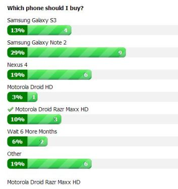 New Phone Poll Results
