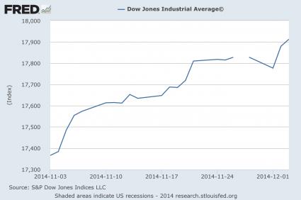 Dow Jones Industrial Average November