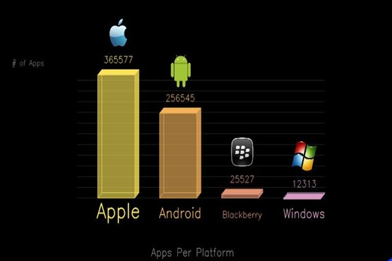 how many windows phone apps how many iphone apps how many ios apps how many android apps apple apps apple app store