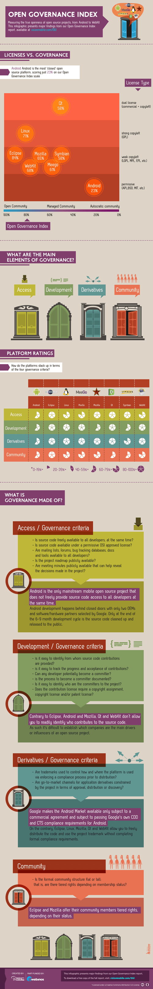 how open is android android open governance index android open android free