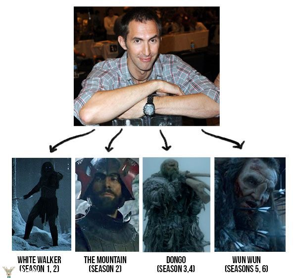 Ian Whyte game of thrones rolleri