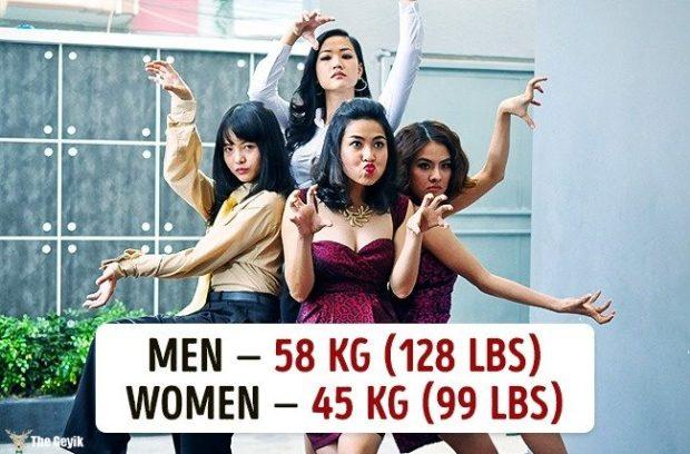 Ülkelere göre ortalama kilolar 5