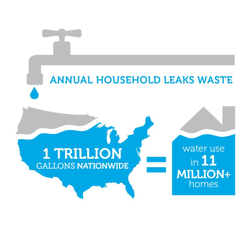 epa watersense infographic one trillion gallons