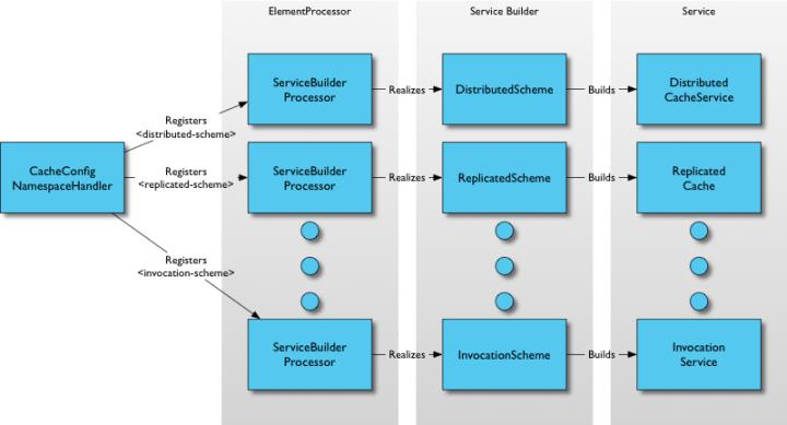 Default Service Config Processing